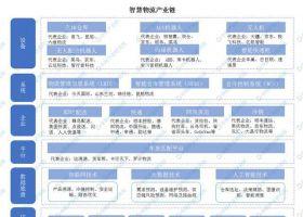 2020年中国智慧物流上下游产业链全景图深度剖析