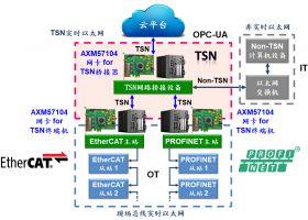 亚信电子推出4端口TSN PCIe千兆以太网卡解决方案