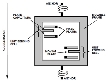 监控工业系统中MEMS振动传感器的构建
