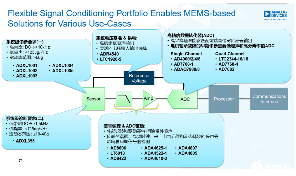 MEMS加速度传感器在电机健康状态监测上的应用