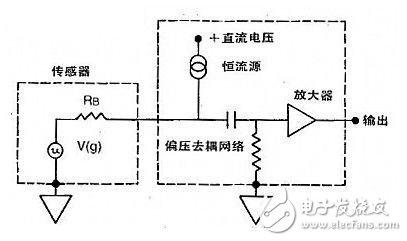 振动和冲击测量方面,四大加速度传感器得到广泛使用