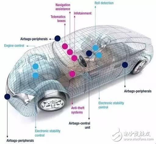 车用MEMS传感器的应用和传感器TOP10厂商盘点