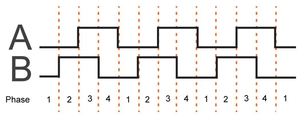 浅析各种类型的运动传感器