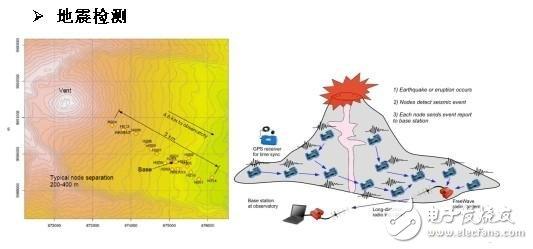 预警地震发生和检测地震强度的传感器
