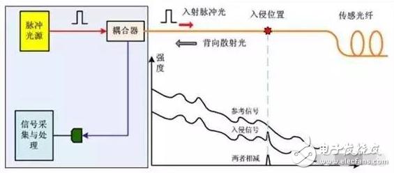 振动传感器有哪些典型应用