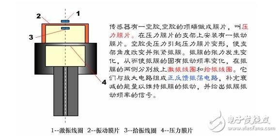 谐振式传感器解析,谐振式传感器工作原理、类型、优缺点和设计及其应用