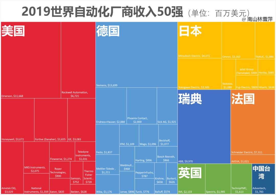Top供应商的国别统计