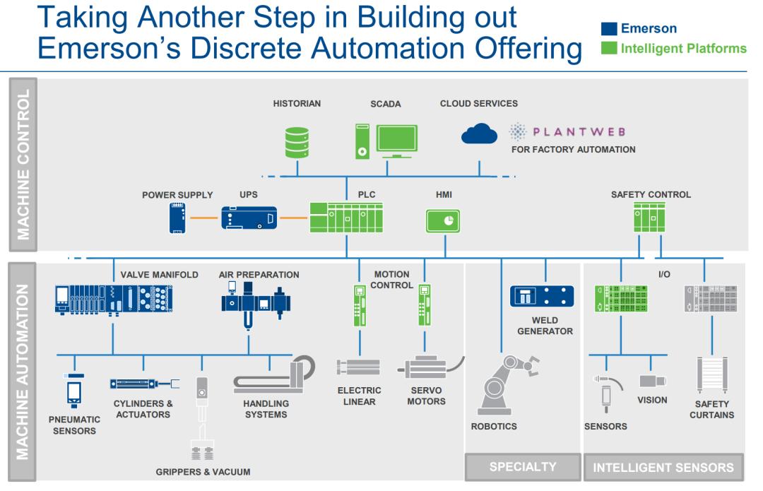 艾默生收购GE智能平台的意图