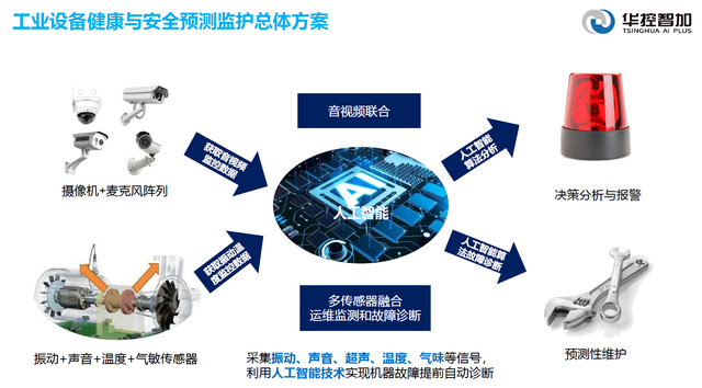 采用多传感器融合方案,「华控智加」看好高端设备预测性维护