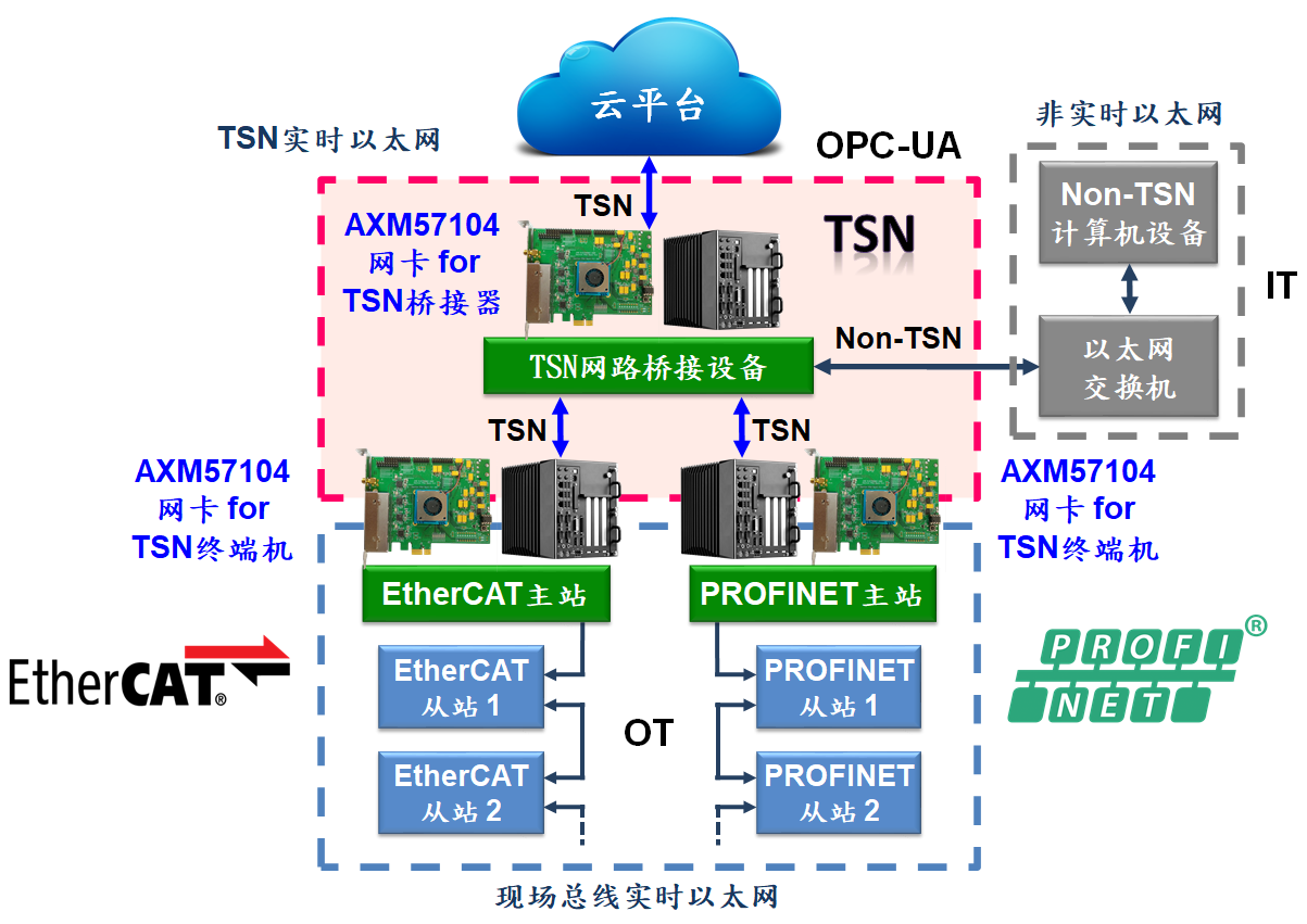亚信AXM57104 4端口TSN PCIe千兆以太网卡解决方案